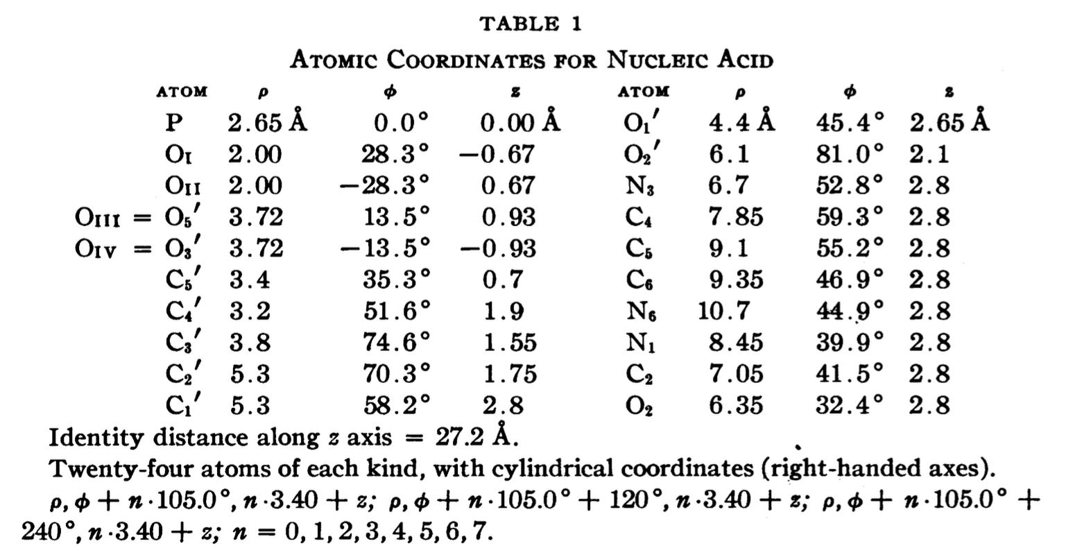 Atomic coordinates of the Pauling triplex